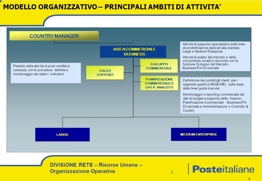 AREA COMMERCIALE BUSINESS PIANIFICAZIONE COMMERCIALE E DATA ANALISYS