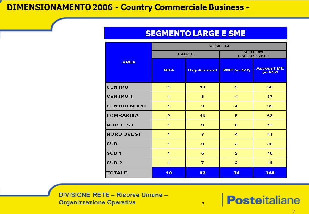 DIMENSIONAMENTO 2006 - Country Commerciale Business -