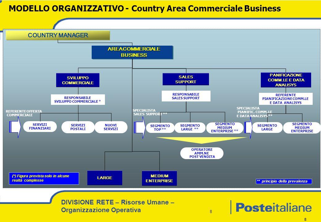 MODELLO ORGANIZZATIVO - Country Area Commerciale Business