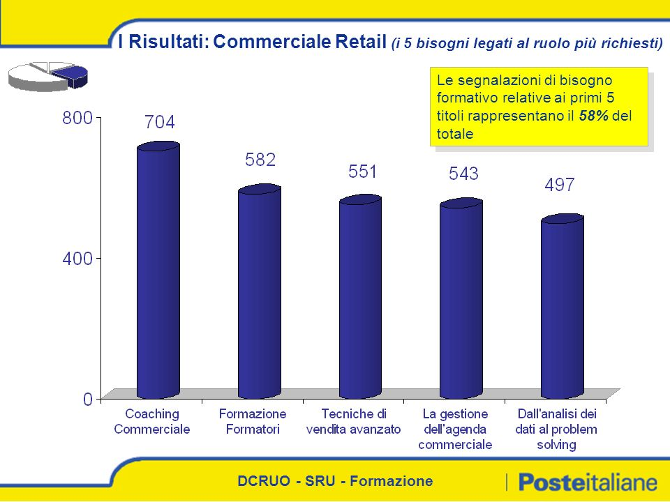 I Risultati: Commerciale Retail (i 5 bisogni legati al ruolo più richiesti)