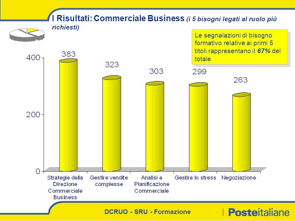 I Risultati: Commerciale Business (i 5 bisogni legati al ruolo più richiesti)