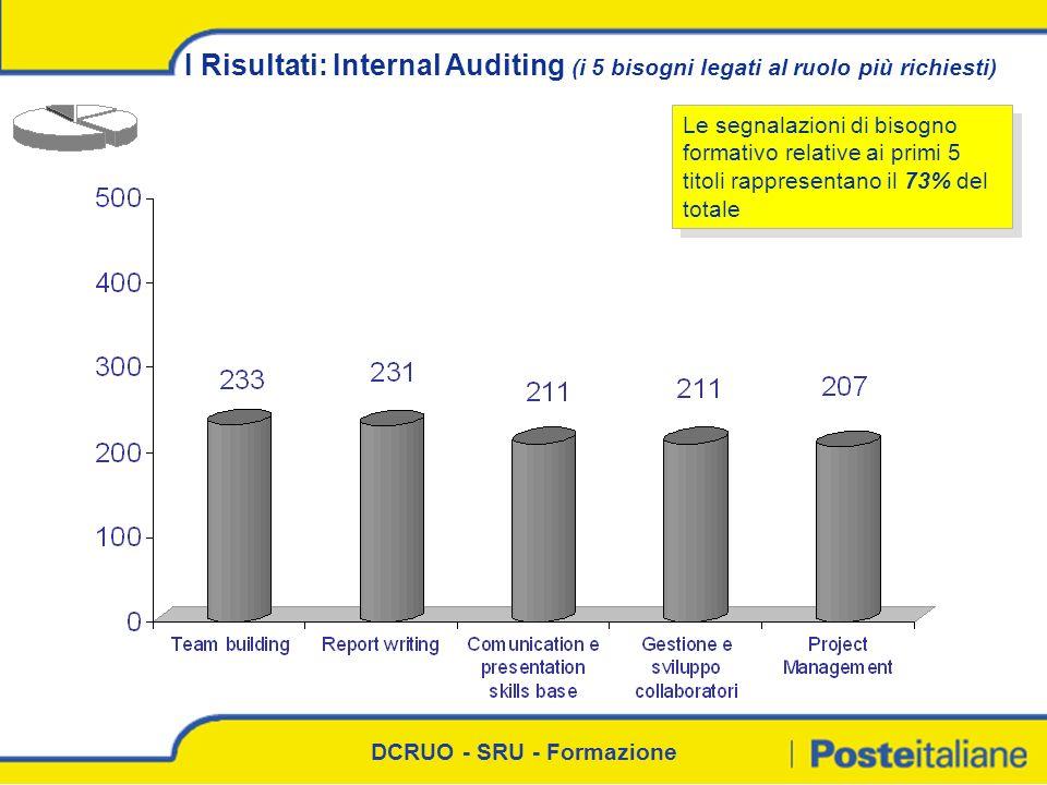 I Risultati: Internal Auditing (i 5 bisogni legati al ruolo più richiesti)