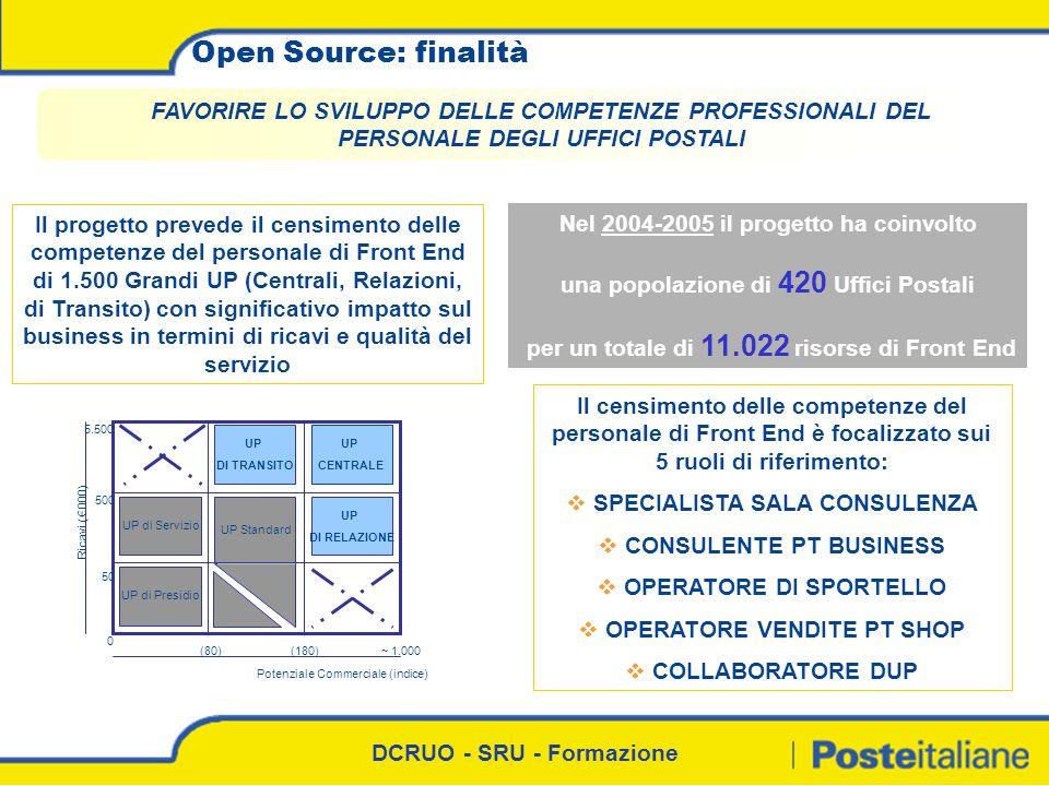 Open Source: finalità FAVORIRE LO SVILUPPO DELLE COMPETENZE PROFESSIONALI DEL PERSONALE DEGLI UFFICI POSTALI.