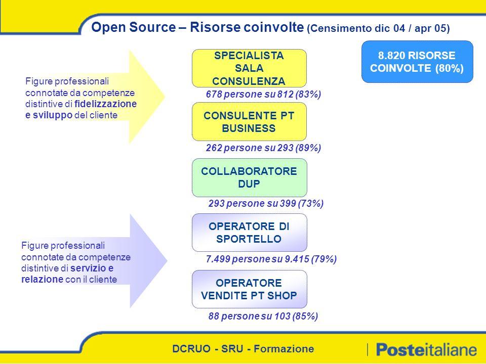 Open Source – Risorse coinvolte (Censimento dic 04 / apr 05)