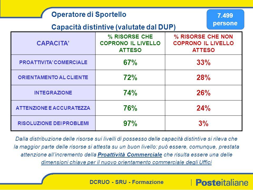 Operatore di Sportello Capacità distintive (valutate dal DUP) 67% 33%