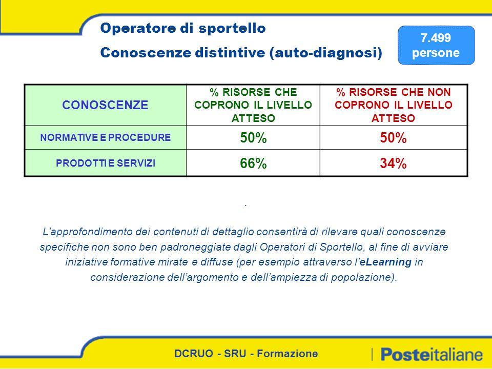 Operatore di sportello Conoscenze distintive (auto-diagnosi)