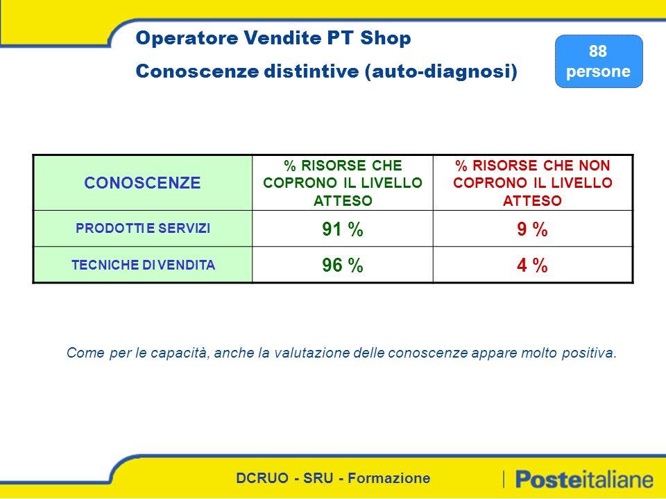 Operatore Vendite PT Shop Conoscenze distintive (auto-diagnosi)