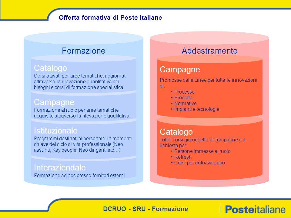 Formazione Addestramento Catalogo Campagne Campagne Catalogo