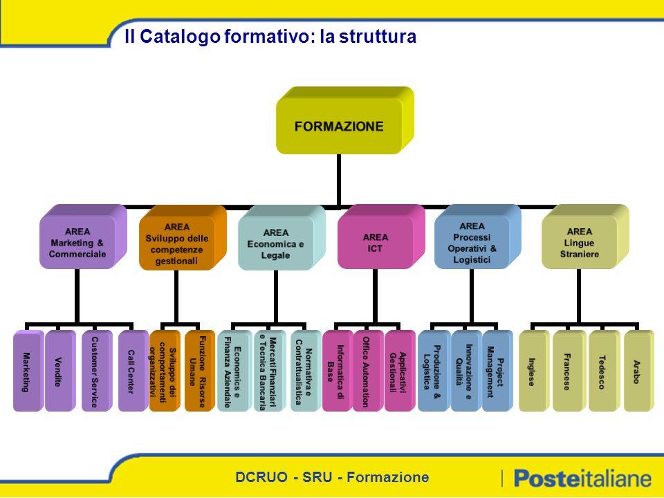 Il Catalogo formativo: la struttura