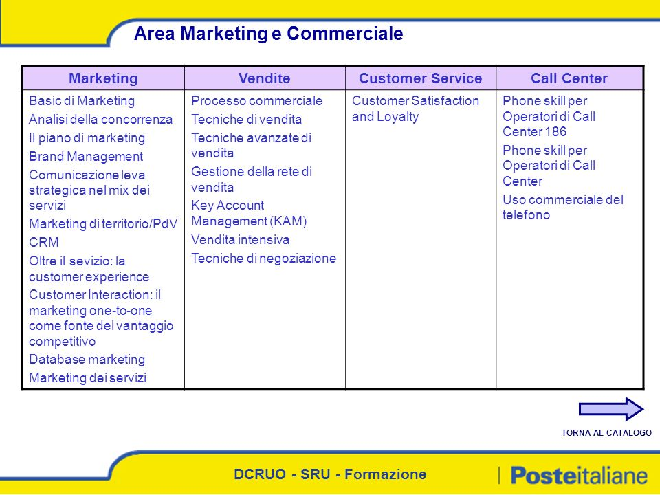 Area Marketing e Commerciale