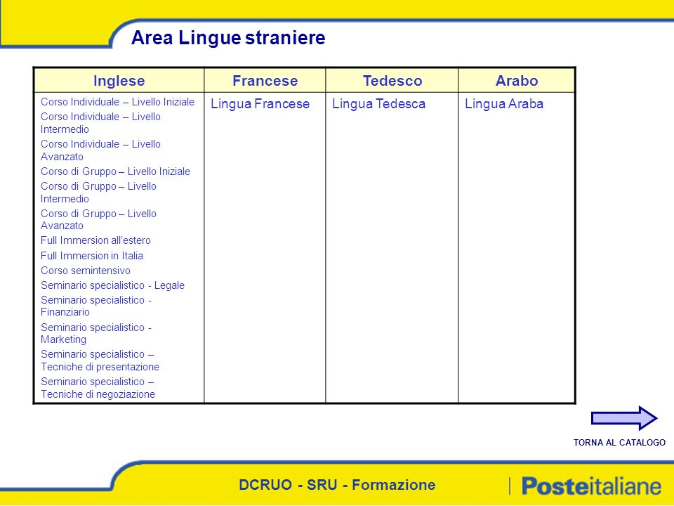 Area Lingue straniere Inglese Francese Tedesco Arabo Lingua Francese