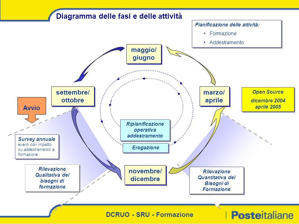 Diagramma delle fasi e delle attività