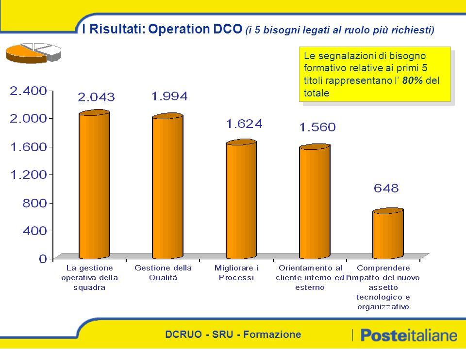 I Risultati: Operation DCO (i 5 bisogni legati al ruolo più richiesti)