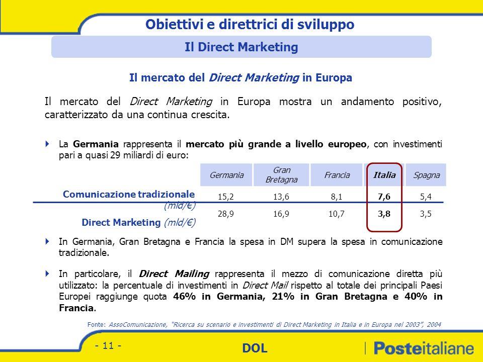 Il mercato del Direct Marketing in Europa