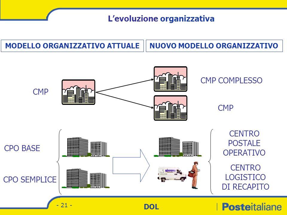 L'evoluzione organizzativa