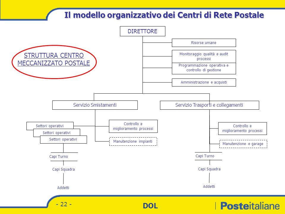 Il modello organizzativo dei Centri di Rete Postale
