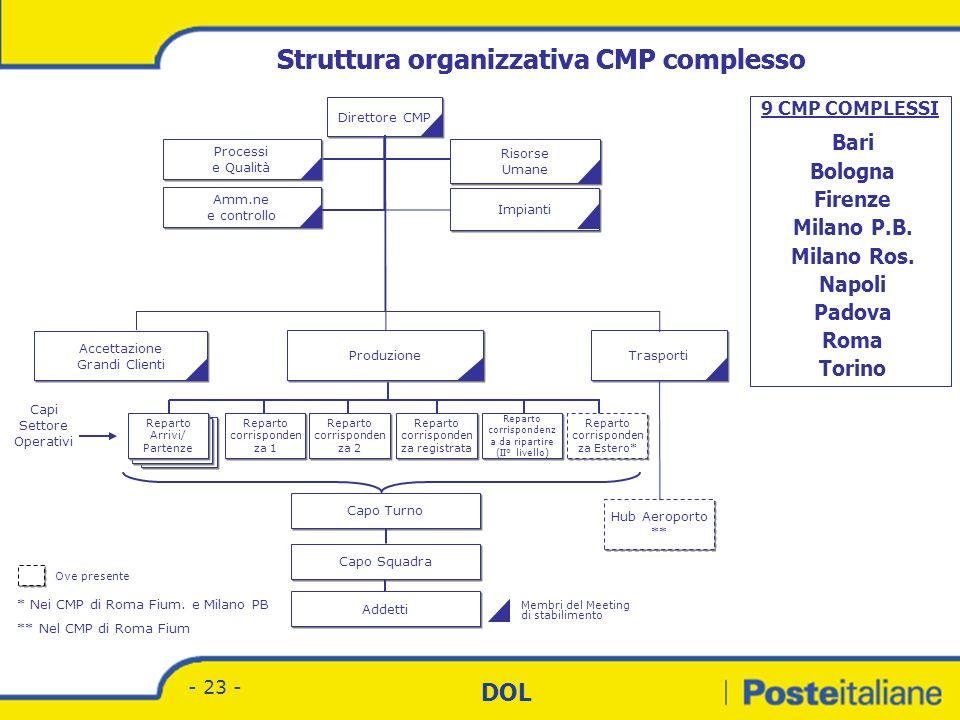 Struttura organizzativa CMP complesso