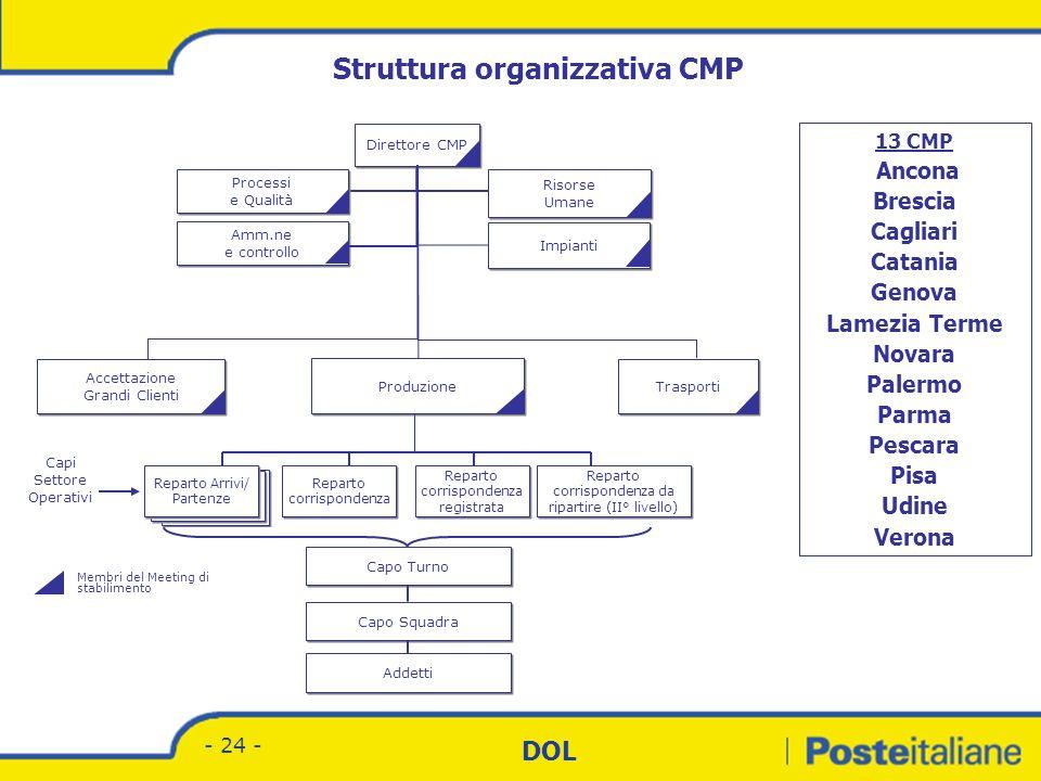 Struttura organizzativa CMP