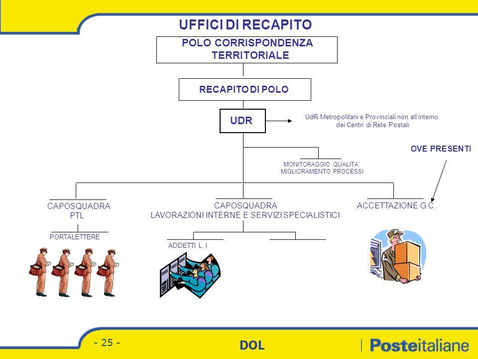 UFFICI DI RECAPITO POLO CORRISPONDENZA TERRITORIALE UDR