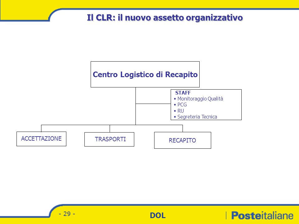 Il CLR: il nuovo assetto organizzativo Centro Logistico di Recapito
