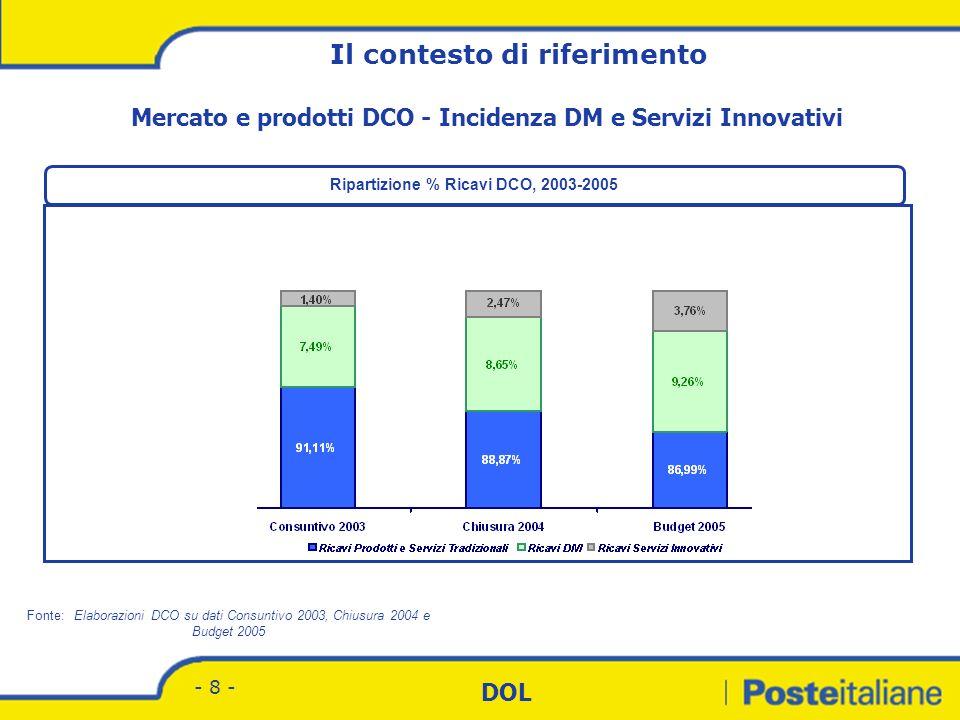 Mercato e prodotti DCO - Incidenza DM e Servizi Innovativi