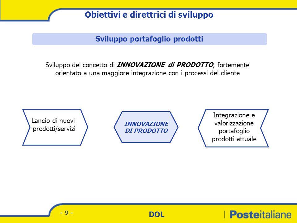 Sviluppo portafoglio prodotti INNOVAZIONE DI PRODOTTO