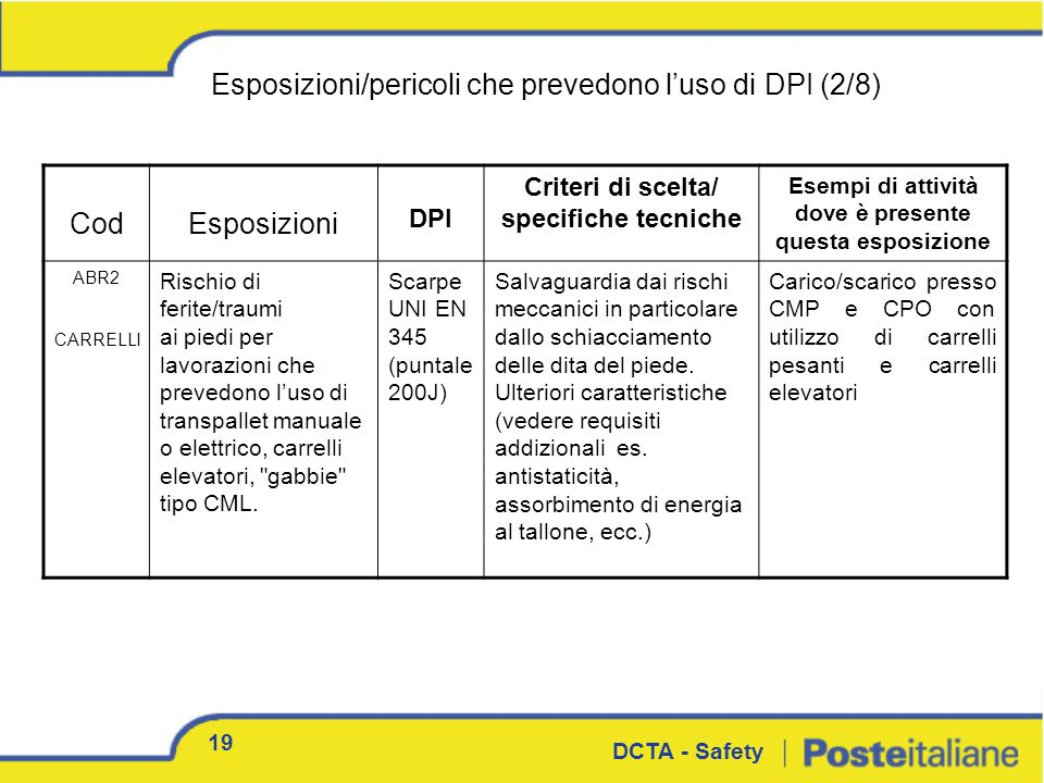Esposizioni/pericoli che prevedono l'uso di DPI (2/8) Cod Esposizioni