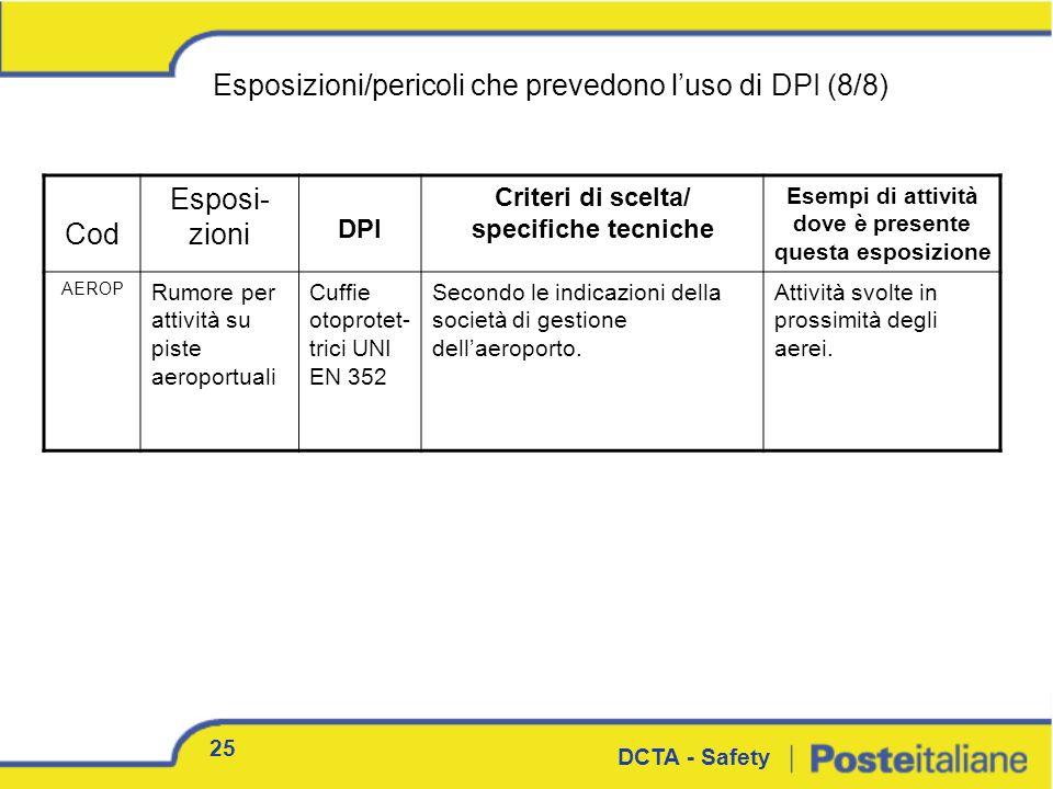 Esposizioni/pericoli che prevedono l'uso di DPI (8/8) Cod Esposi-zioni