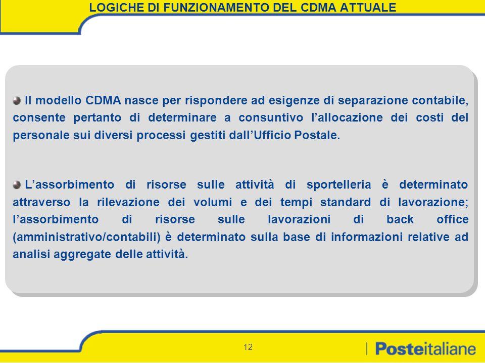 LOGICHE DI FUNZIONAMENTO DEL CDMA ATTUALE