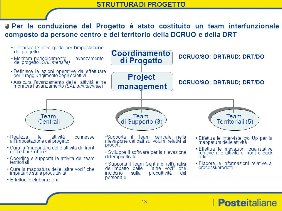 Coordinamento di Progetto Project management