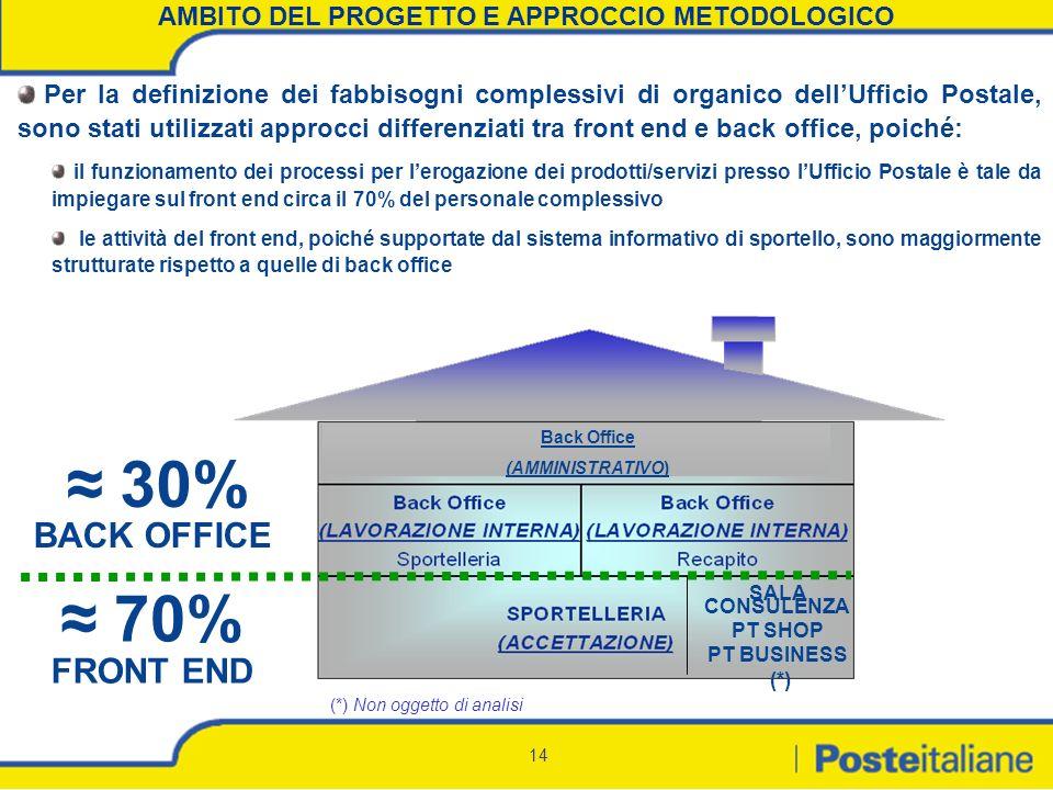 AMBITO DEL PROGETTO E APPROCCIO METODOLOGICO
