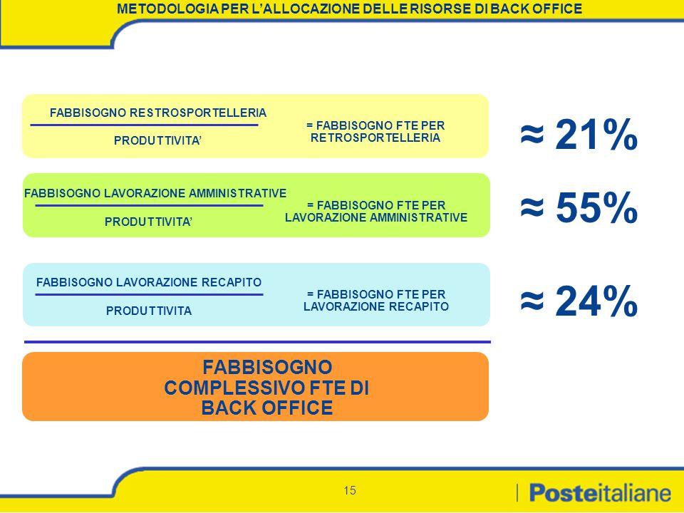 ≈ 21% ≈ 55% ≈ 24% FABBISOGNO COMPLESSIVO FTE DI BACK OFFICE