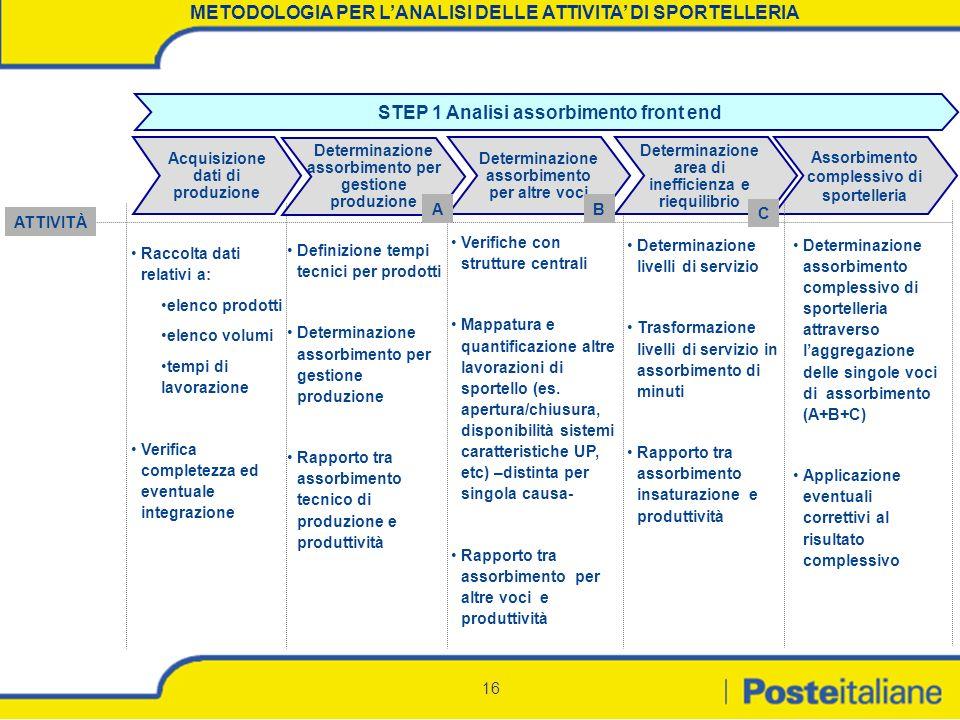 METODOLOGIA PER L'ANALISI DELLE ATTIVITA' DI SPORTELLERIA