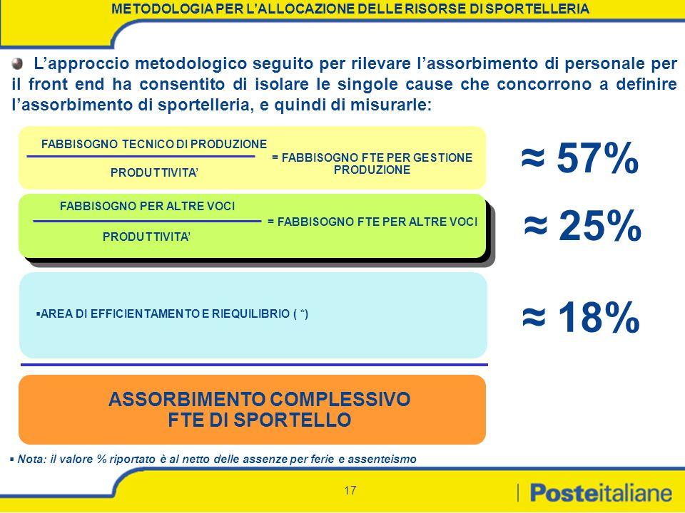 ≈ 57% ≈ 25% ≈ 18% ASSORBIMENTO COMPLESSIVO FTE DI SPORTELLO