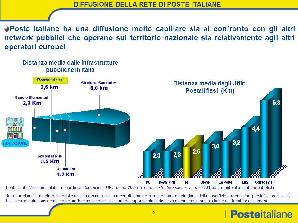 DIFFUSIONE DELLA RETE DI POSTE ITALIANE