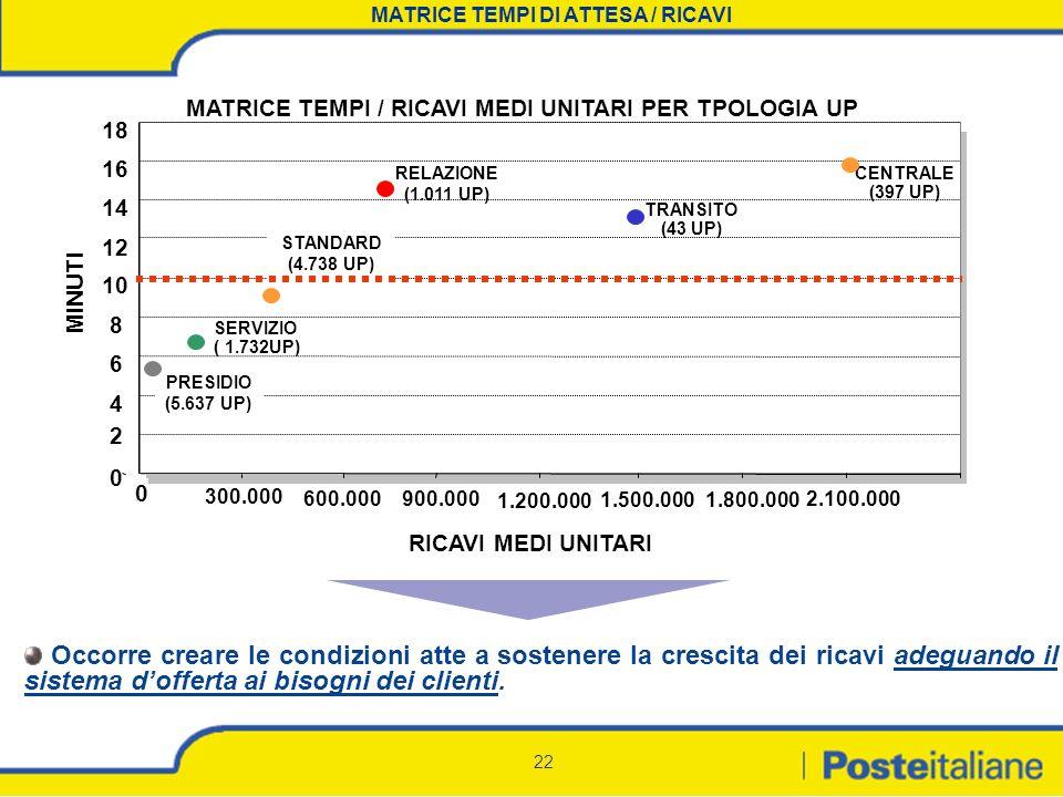 MATRICE TEMPI DI ATTESA / RICAVI