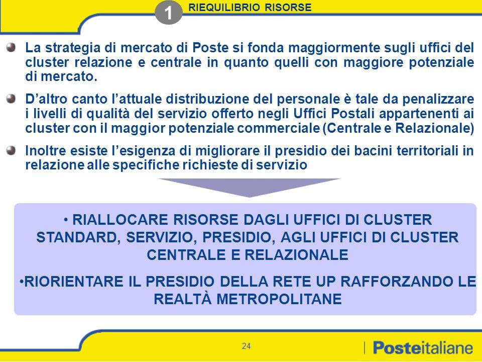 RIEQUILIBRIO RISORSE 1.