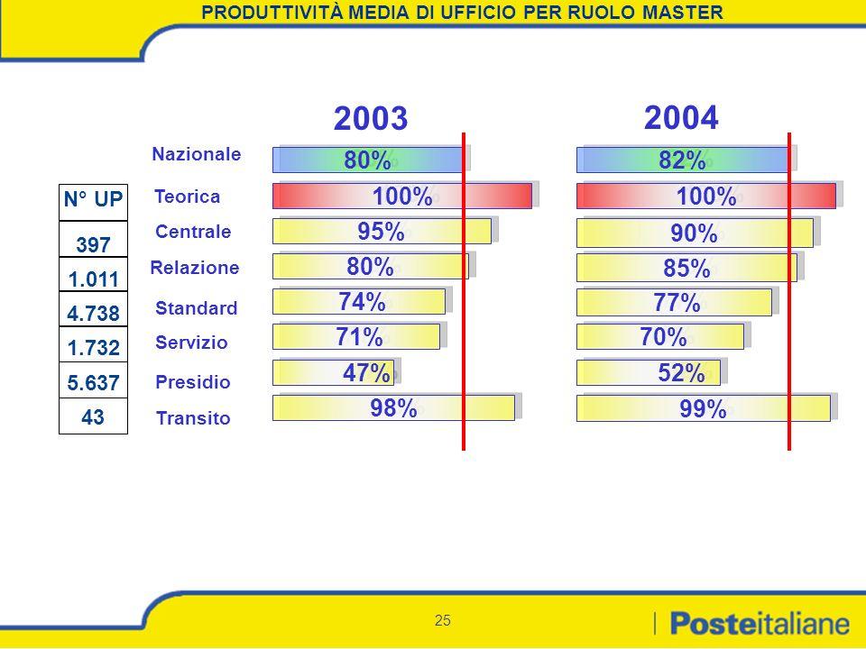 PRODUTTIVITÀ MEDIA DI UFFICIO PER RUOLO MASTER