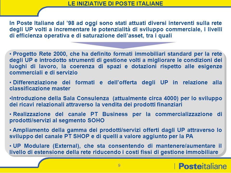 LE INIZIATIVE DI POSTE ITALIANE