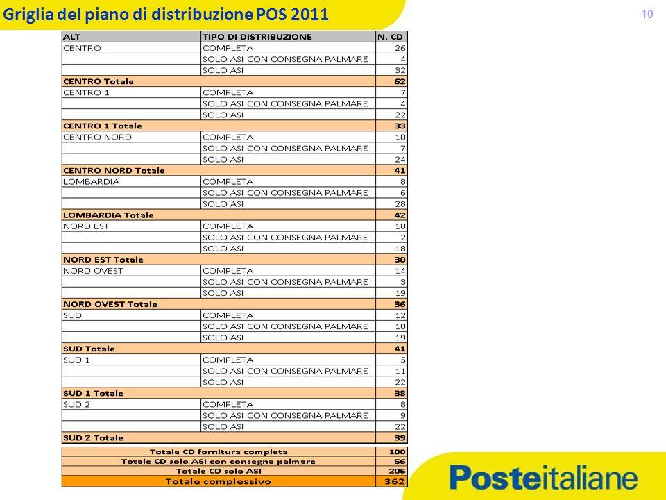 Griglia del piano di distribuzione POS 2011