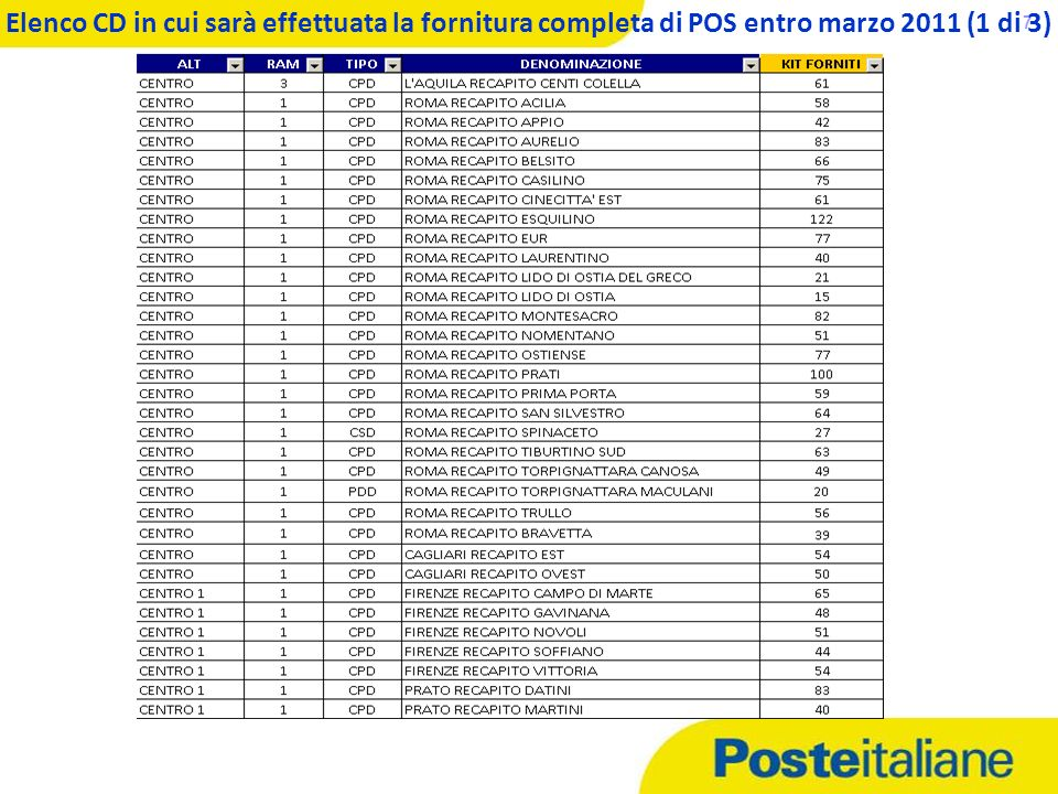 Elenco CD in cui sarà effettuata la fornitura completa di POS entro marzo 2011 (1 di 3)