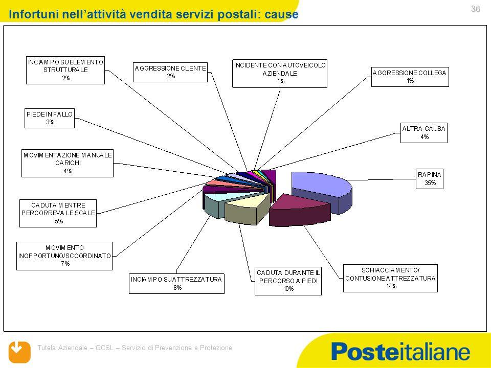 Infortuni nell'attività vendita servizi postali: cause