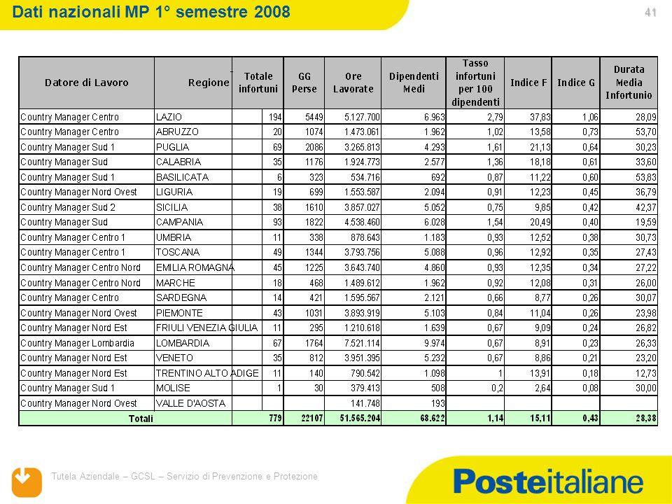 Dati nazionali MP 1° semestre 2008
