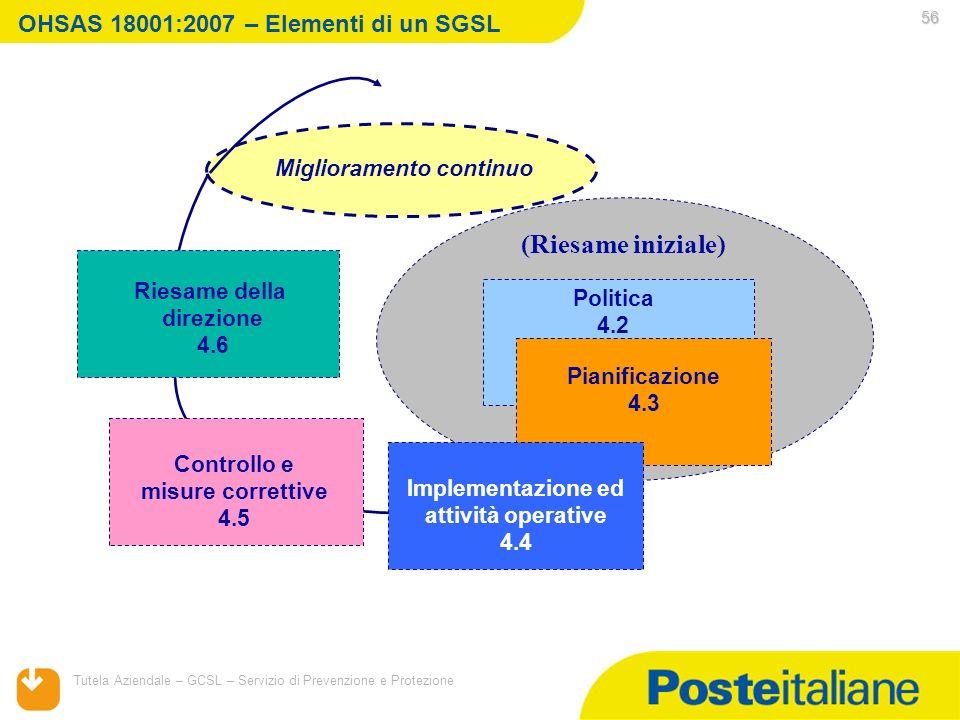 OHSAS 18001:2007 – Elementi di un SGSL