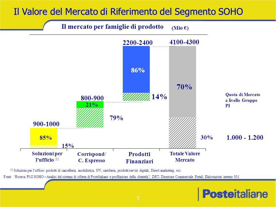 Il mercato per famiglie di prodotto Corrispond/C. Espresso