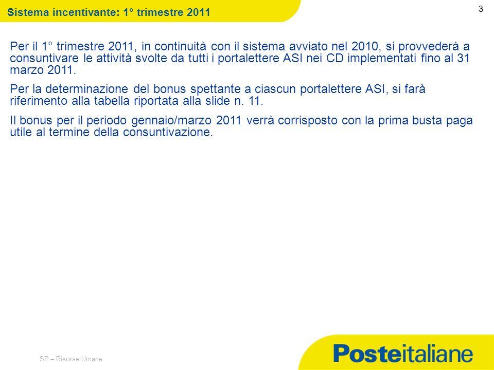 33. Sistema incentivante: 1° trimestre 2011.