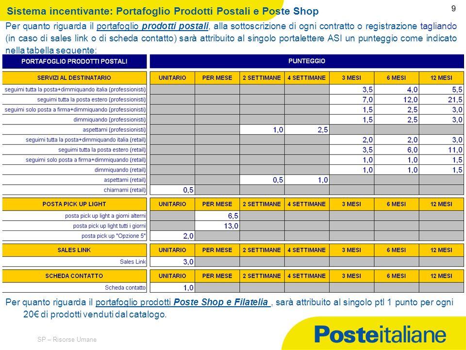 Sistema incentivante: Portafoglio Prodotti Postali e Poste Shop