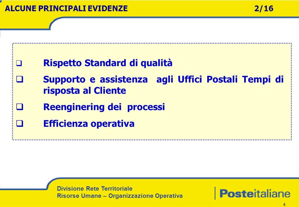Supporto e assistenza agli Uffici Postali Tempi di risposta al Cliente