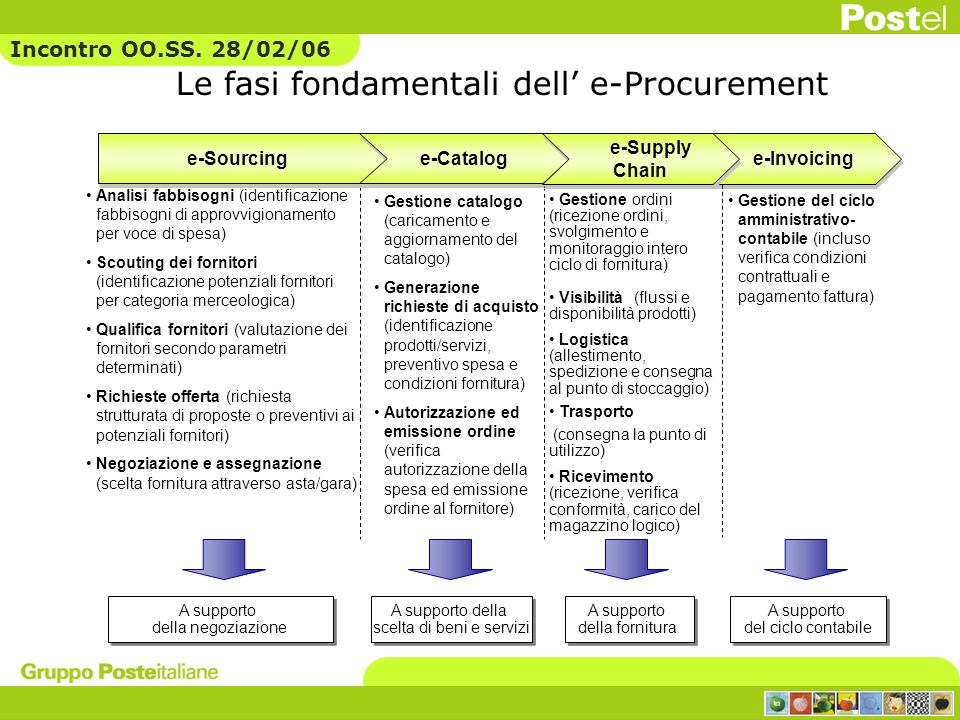 Le fasi fondamentali dell' e-Procurement