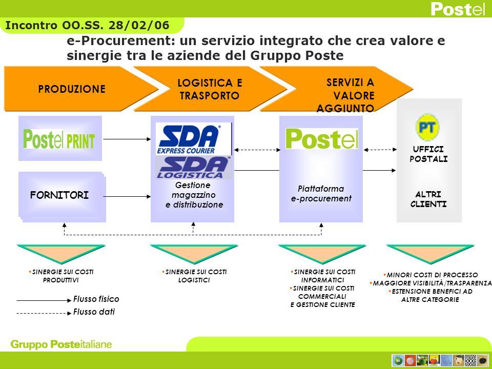 Incontro OO.SS. 28/02/06 e-Procurement: un servizio integrato che crea valore e sinergie tra le aziende del Gruppo Poste.
